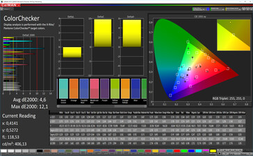 CalMAN: Colour Accuracy – sRGB target colour space, custom white balance