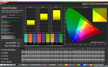 CalMAN: Colour Accuracy – sRGB target colour space, vivid white balance