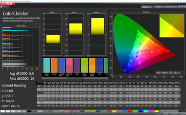 CalMAN: Colour Accuracy – sRGB target colour space, standard white balance