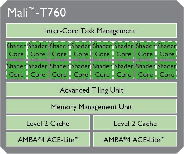 ARM Mali-T760 MP8 - Notebookcheck info